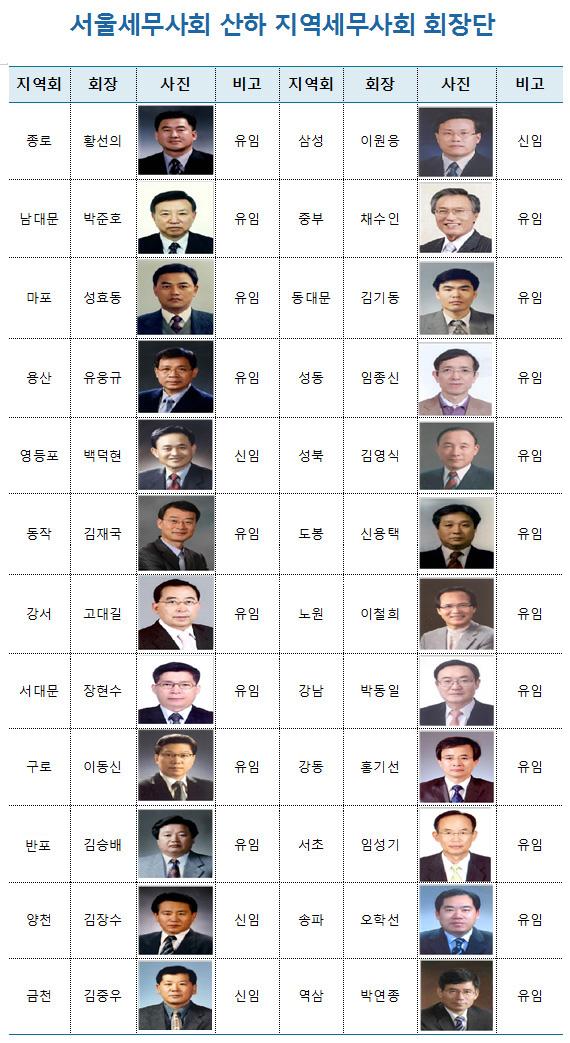 서울세무사회 산하 지역세무사회 회장단