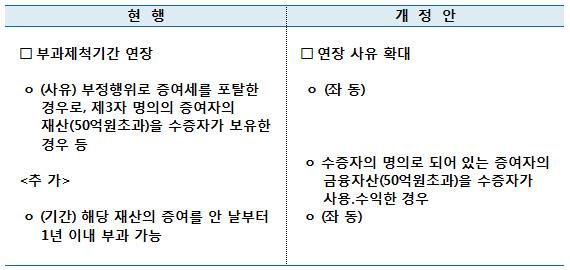 차명계좌의 증여세 부과제척기간 연장