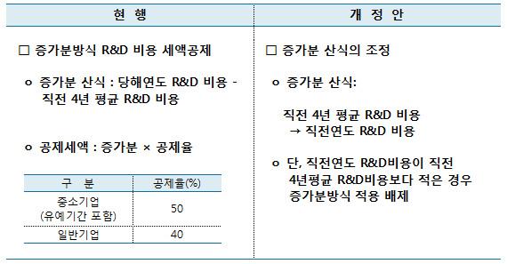 R&D비용 세액공제의 증가분 산식 조정