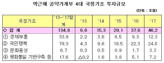 박근혜 공약가계부 135조원…어디에 얼마나 쓰나