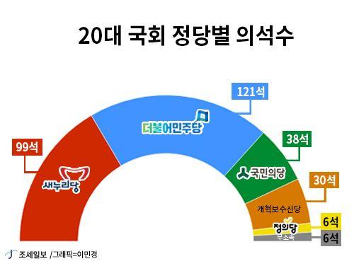 20대 국회 정당별 의석수