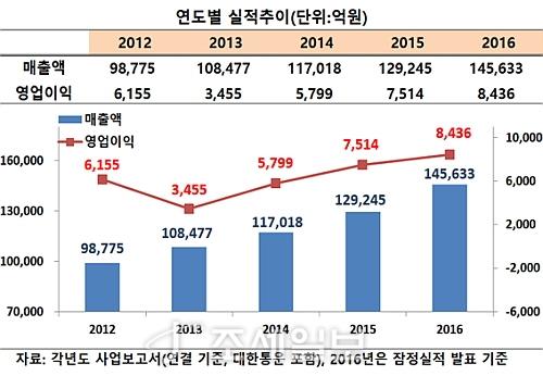 CJ제일제당, 연결 매출 첫 14조 돌파…전사업부문 고른 성장세