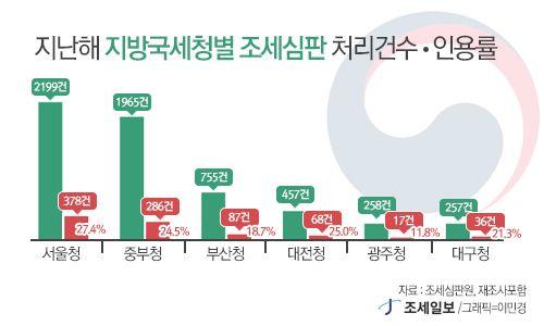 지방국세청 인용률