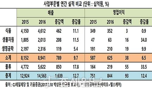 CJ제일제당 사업부문별 실적표