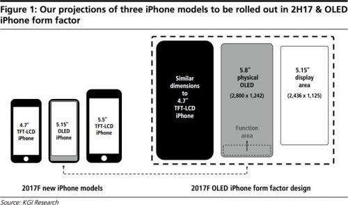 아이폰8, 홍채인식 또는 안면인식 시스템 장착?