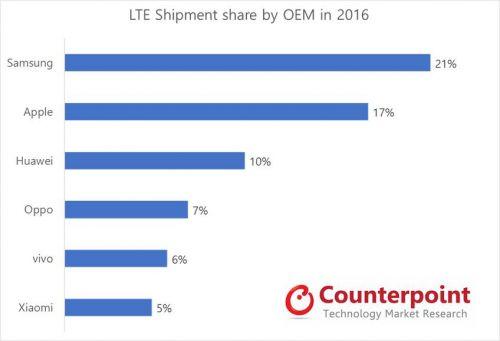 카운터포인트리서치, 지난해 4G LTE 2015년 대비 26% 증가