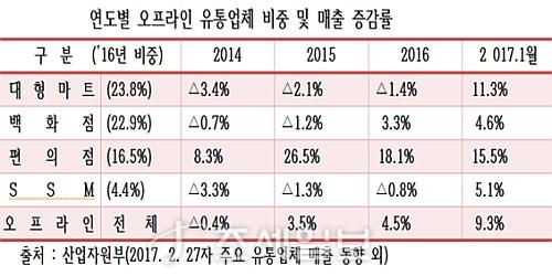 최근 3개년 오프라인 유통채널 매출액 증감표