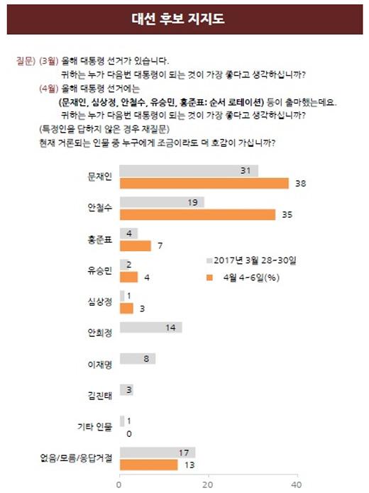 문재인 38%·안철수 35%, 지난주 비해 동반 상승…양강구도 '뚜렷'