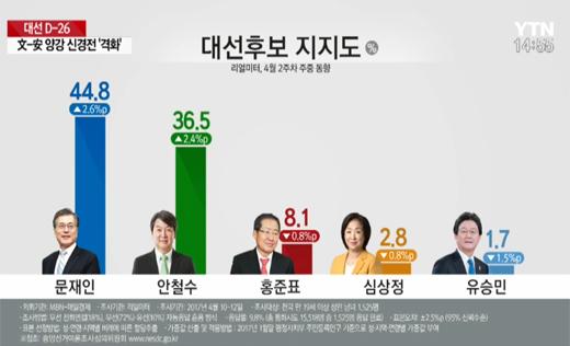 '리얼미터 여론조사' 문재인 44.8%·안철수 36.5%…양자구도 '뚜렷'