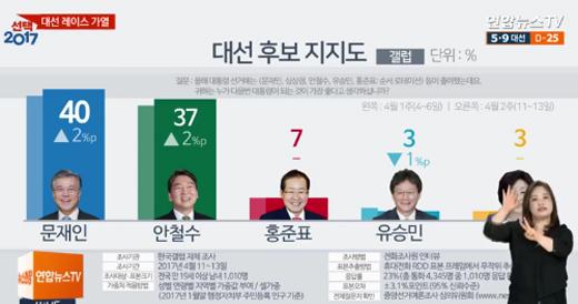 [한국갤럽] 대통령 선거 여론조사 문재인 40%·안철수 37% '박빙'
