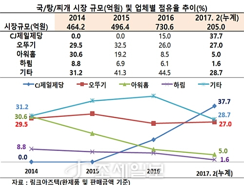 국내 국/탕/찌개 시장 규모 및 업체별 점유율 추이