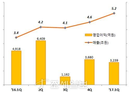 S-OIL의 최근 5분기 영업실적(17년 1Q는 잠정수치). 자료=금융감독원 전자공시시스템