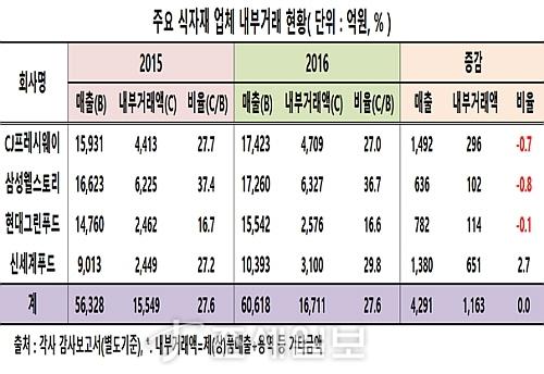 식자재 4사 내부거래 비율 추이표