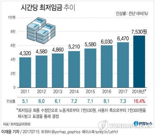 [그래픽] 내년도 시간당 최저임금 확정