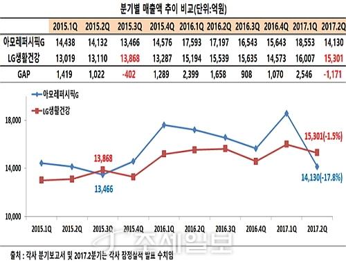 아모레퍼시픽그룹과 LG생활건강 분기 매출 추이표