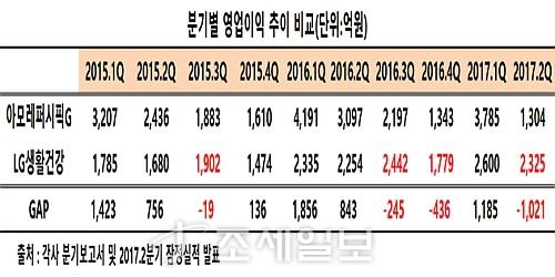 LG와 아모레 분기 영업이익 추이표