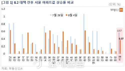 8·2 부동산대책 전후 서울 아파트값 상승률. 자료=부동산114