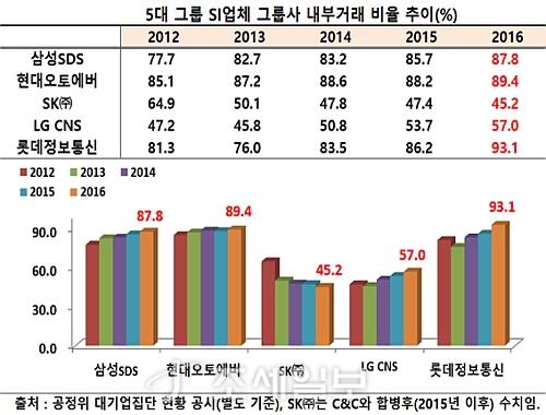 5대 그룹 SI업체 내부거래 비율 추이표