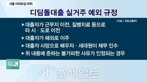 디딤돌 대출 <사진: SBS CNBC>