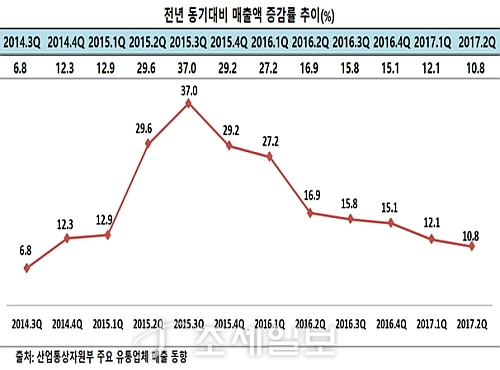 분기별 편의점 매출 증가율 추이 그래프