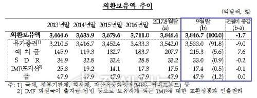 7개월 만에 감소 [사진: 한국은행 제공]