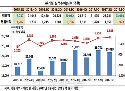 삼성SDS 분기별 실적 추이표