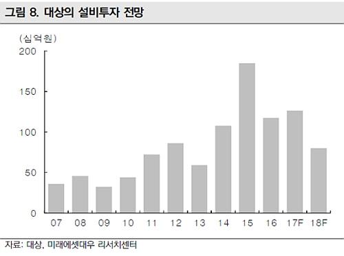 연도별 설비투자 흐름 그래프