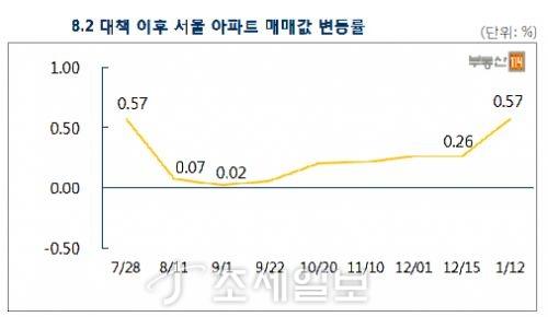 8·2부동산대책 이후 서울 아파트 매매가격 변동률. 자료=부동산114