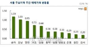 서울 주요지역 주간 매매가격 변동률. 자료=부동산114