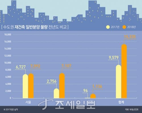2017~2018년 수도권 재건축 일반분양 물량. 자료=부동산인포