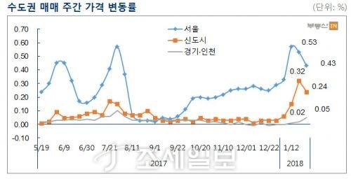 수도권 주간 매매가격 변동률. 자료=부동산114