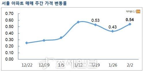 서울 아파트 매매 주간 가격 변동률. 자료=부동산114