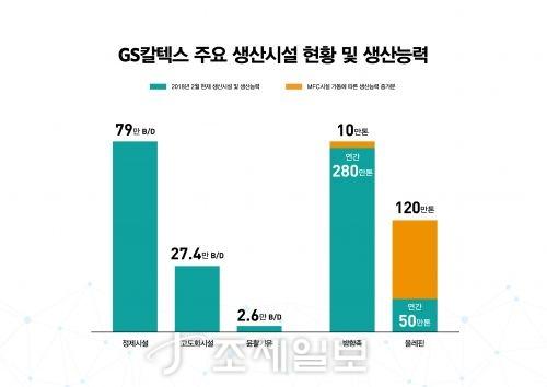 GS칼텍스 주요 생산시설 현황·생산능력. 자료=GS칼텍스 제공