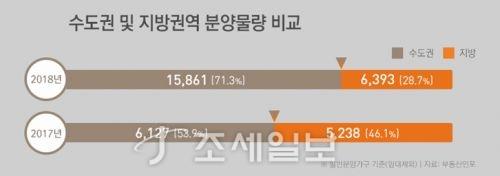설 이후 수도권·지방 분양 물량. 자료=부동산인포