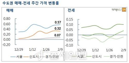수도권 매매·전세 주간 가격 변동률. 자료=부동산114