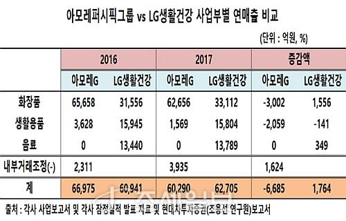 아모레 VS LG생활건강 사업부별 매출 증감표