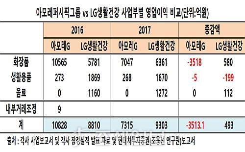 아모레 VS LG생활건강 사업부별 영업이익 증감표