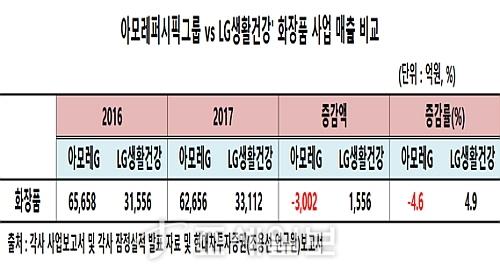 아모레 VS LG생활건강 화장품 매출 증감표