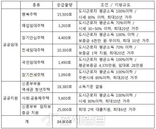 서울시 신혼부부용 주택 8만 5000가구 공급 계획. 자료=서울시 제공