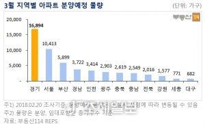 3월 지역별 아파트 분양예정 물량. 자료=부동산114