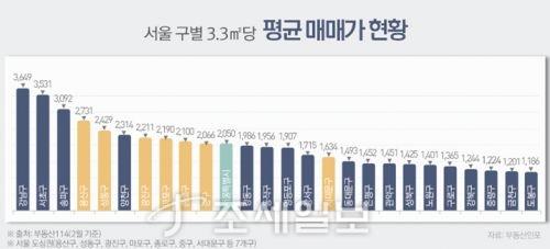 서울 구별 3.3㎡당 평균 아파트 매매가. 하늘색은 서울 전체 평균. 자료=부동산인포 제공