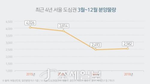 최근 4년 서울 도심권 3~12월 분양물량. 자료=부동산인포 제공