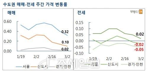 수도권 주간 매매·전세가격 변동률. 자료=부동산114 제공