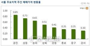 서울 주요지역 주간 매매가격 변동률. 자료=부동산114 제공