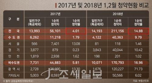 2017~2018년 1·2월 청약현황. 자료=부동산인포