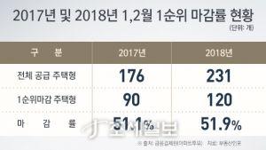 2017~2018년 1·2월 1순위 마감률현황. 자료=부동산인포