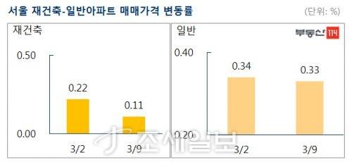 서울 재건축·일반 아파트 매매가격 변동률. 자료=부동산114