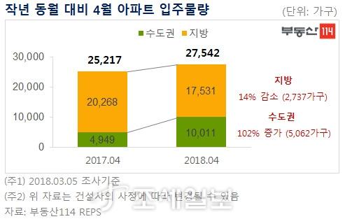 2017~2018년 4월 전국 아파트 입주물량. 자료=부동산114