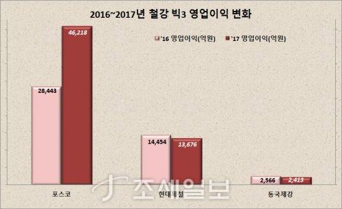 2016~2017년 철강 빅3 영업이익 변화. 자료=금융감독원 전자공시시스템