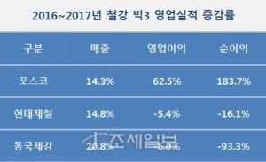 2016~2017년 철강 빅3 영업실적 증감률.